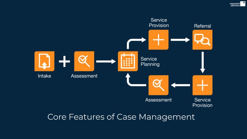 Graphic: case management workflow