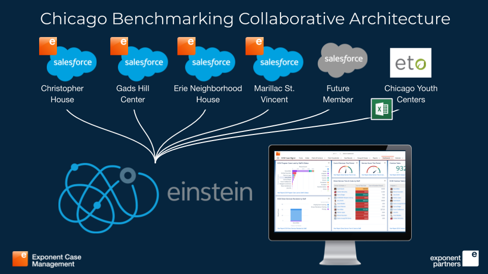 Diagram of Chicago Benchmarking Collaborative Salesforce architecture