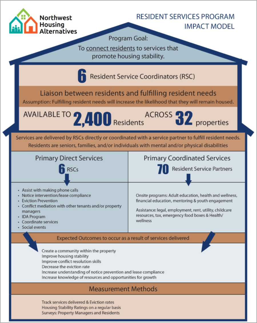 Image: graphic of NHA Resident Services Impact Model