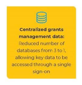 Centralized grants management data: Reduced number of databases from 3 to 1, allowing key data to be accessed through a single sign-on