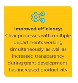Improved efficiency: Automation of tasks and reports has increased productivity and freed up staff time for value-added projects
