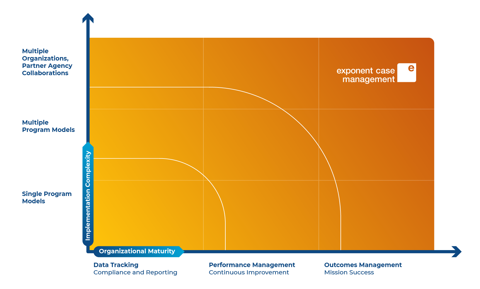 Matrix program management complexity by organizational maturity