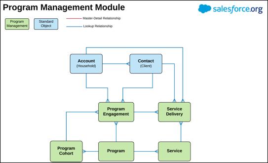 Graphic: Flow chart of Salesforce Program Management Module